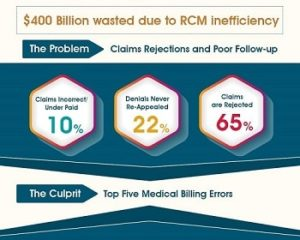 $400 Billion wasted due to RCM inefficiency - featured
