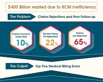 iPatientCare Blog - $400 Billion wasted due to RCM inefficiency - featured