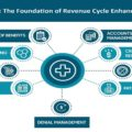 iPatientCare Blog - The Foundation of Revenue Cycle Enhancement Process