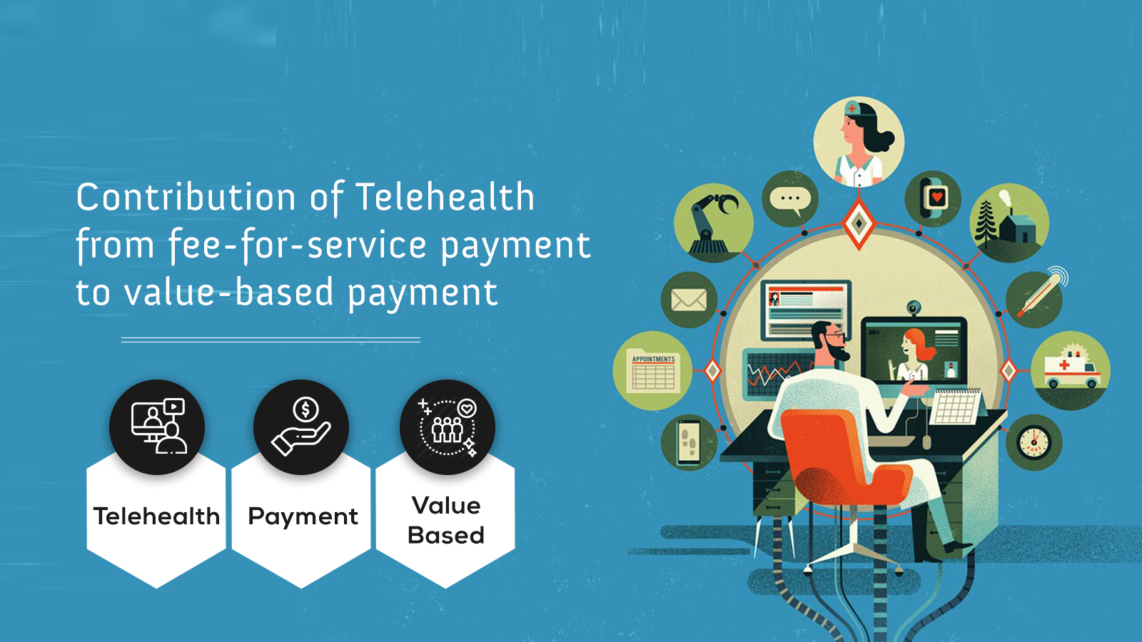 Contribution of Telehealth from fee-for-service payment to value-based payment